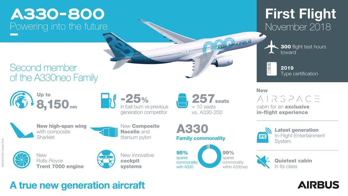 A330-800-First-Flight-Infographic (1)